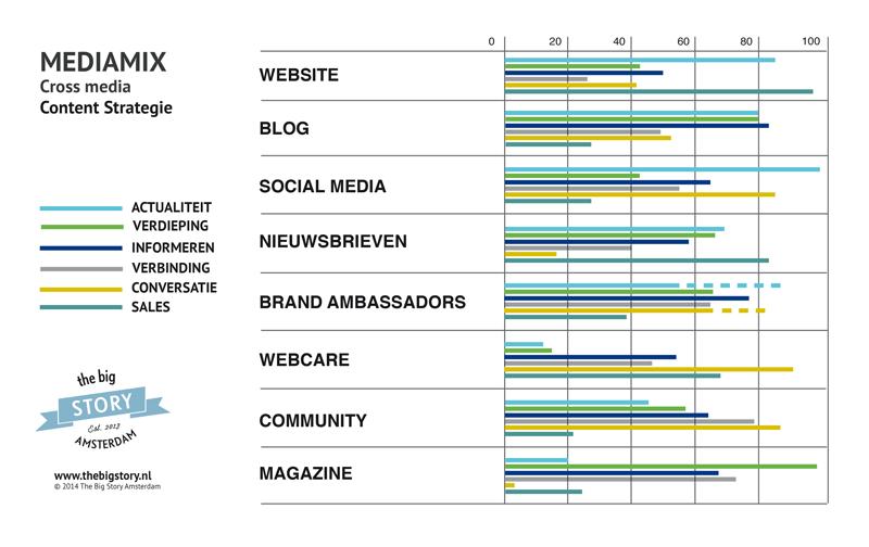 Model voor een juiste mediamix voor crossmedia.