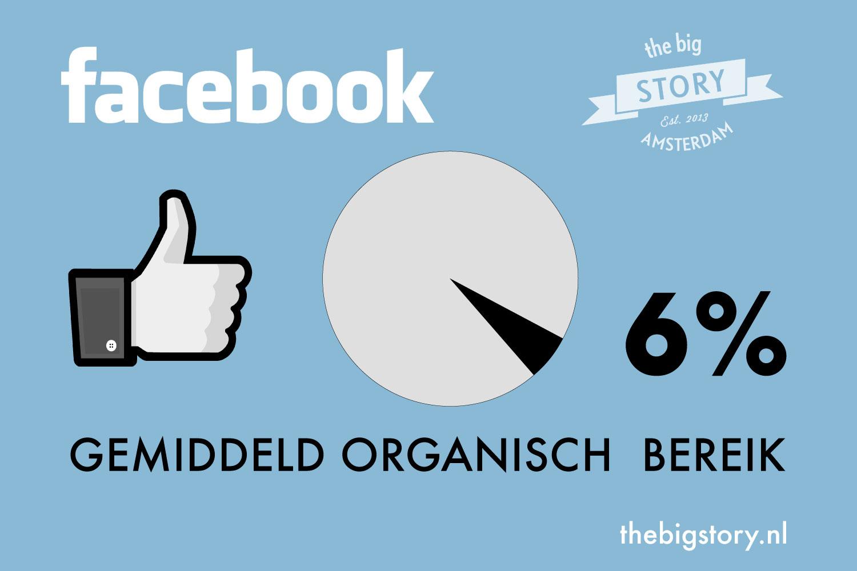 Facebook_organisch_bereik