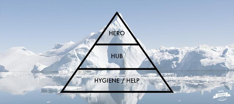 Hero Hub Hygiene model content