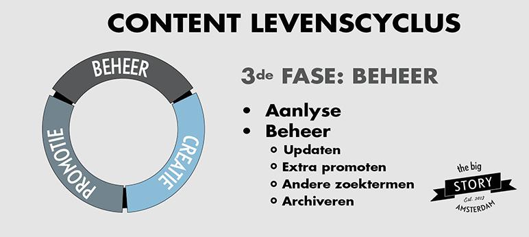 Content levenscyclus: beheer
