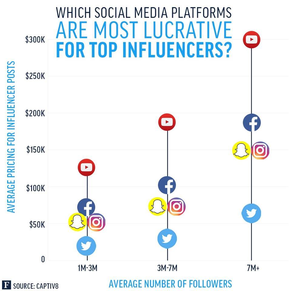 Verdiensten met social media