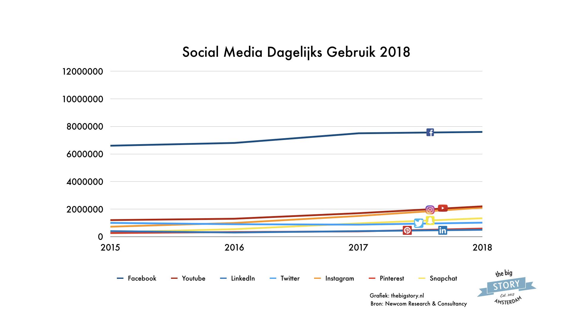dagelijks social media gebruik nederland 2018