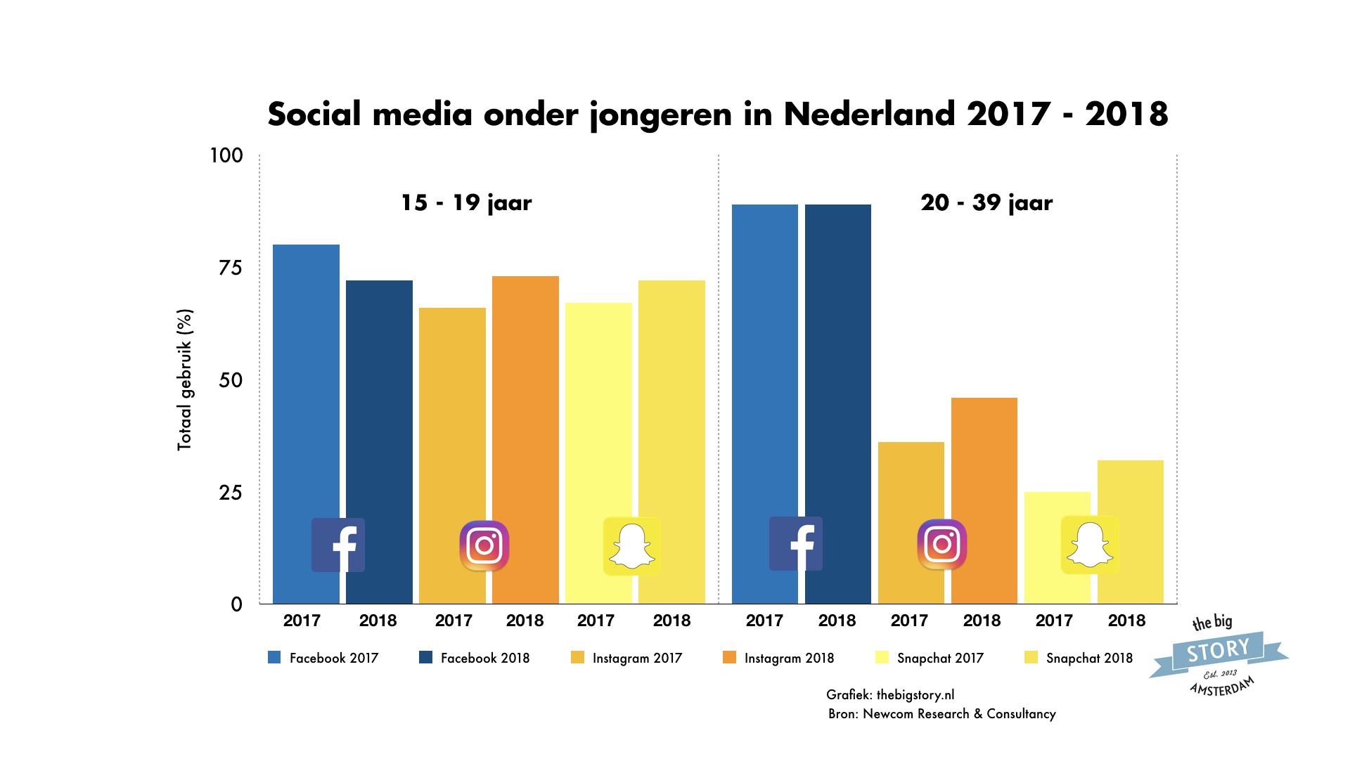 social media jongeren nederland 2017-2018 Facebook, Instagram, Snapchat