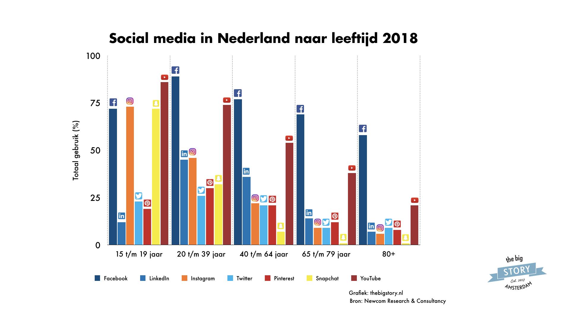 Grote groei van Instagram in Nederland