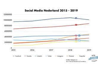 Social media gebruik in Nederland 2015 - 2019