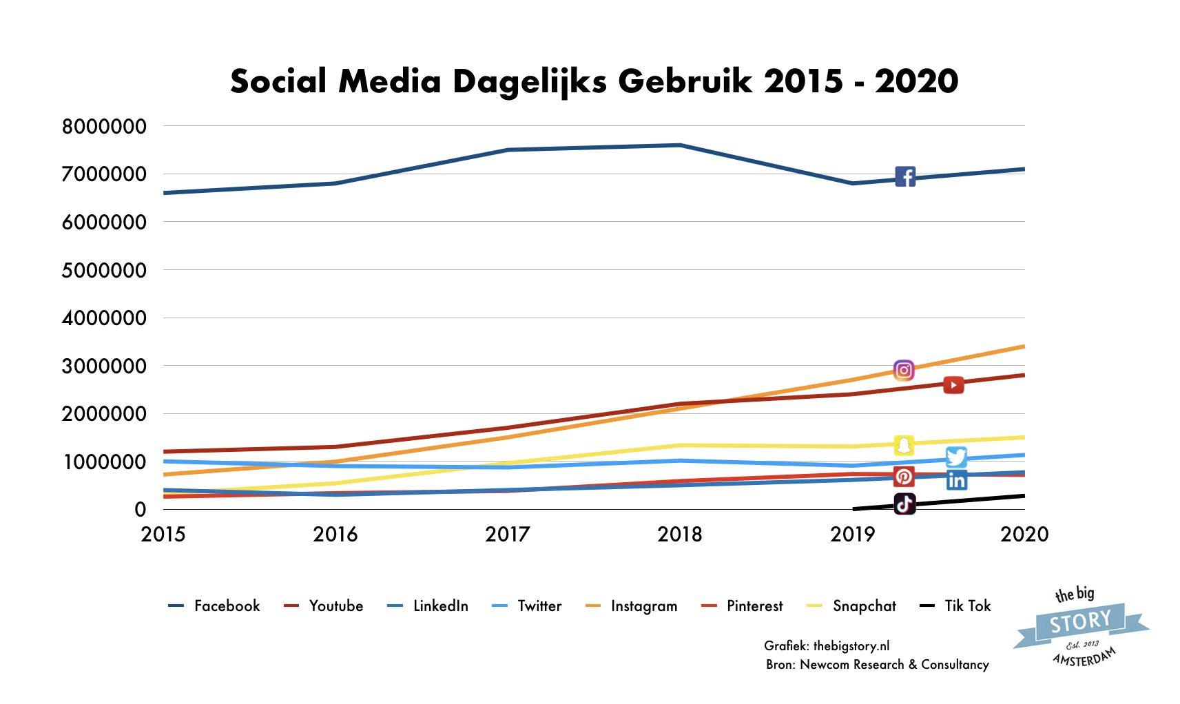 Dagelijks gebruik social media in Nederland 2015 - 2020