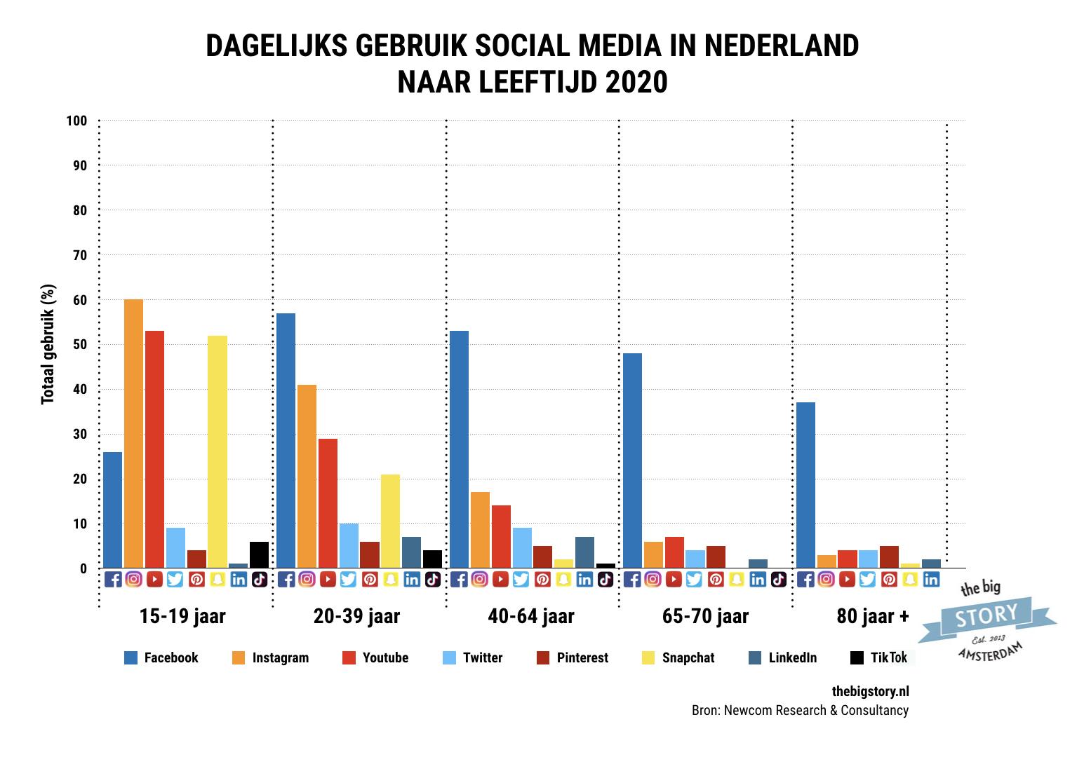 social media dagelijks gebruik naar leeftijd in 2020