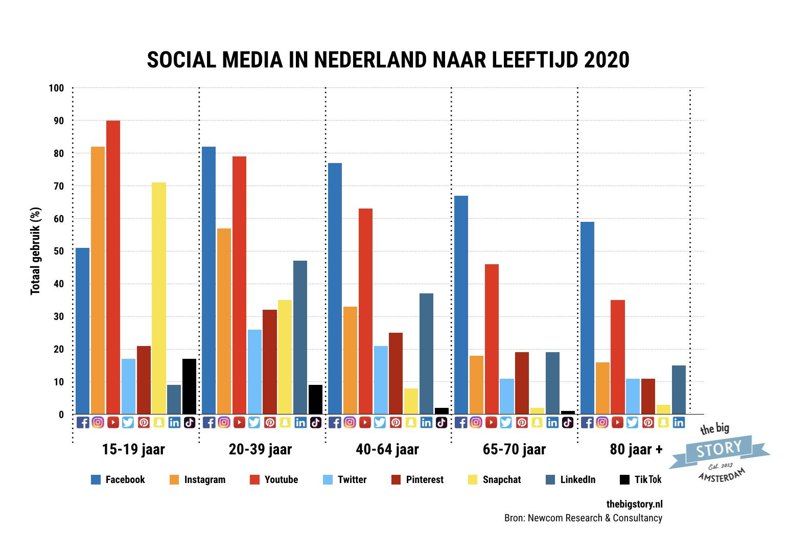 Social media gebruik Nederland 2010 naar leeftijd